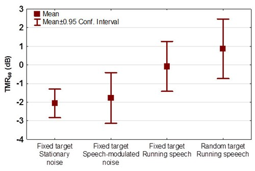 Speech-in-speech intelligibility test with target location uncertainty fig 2